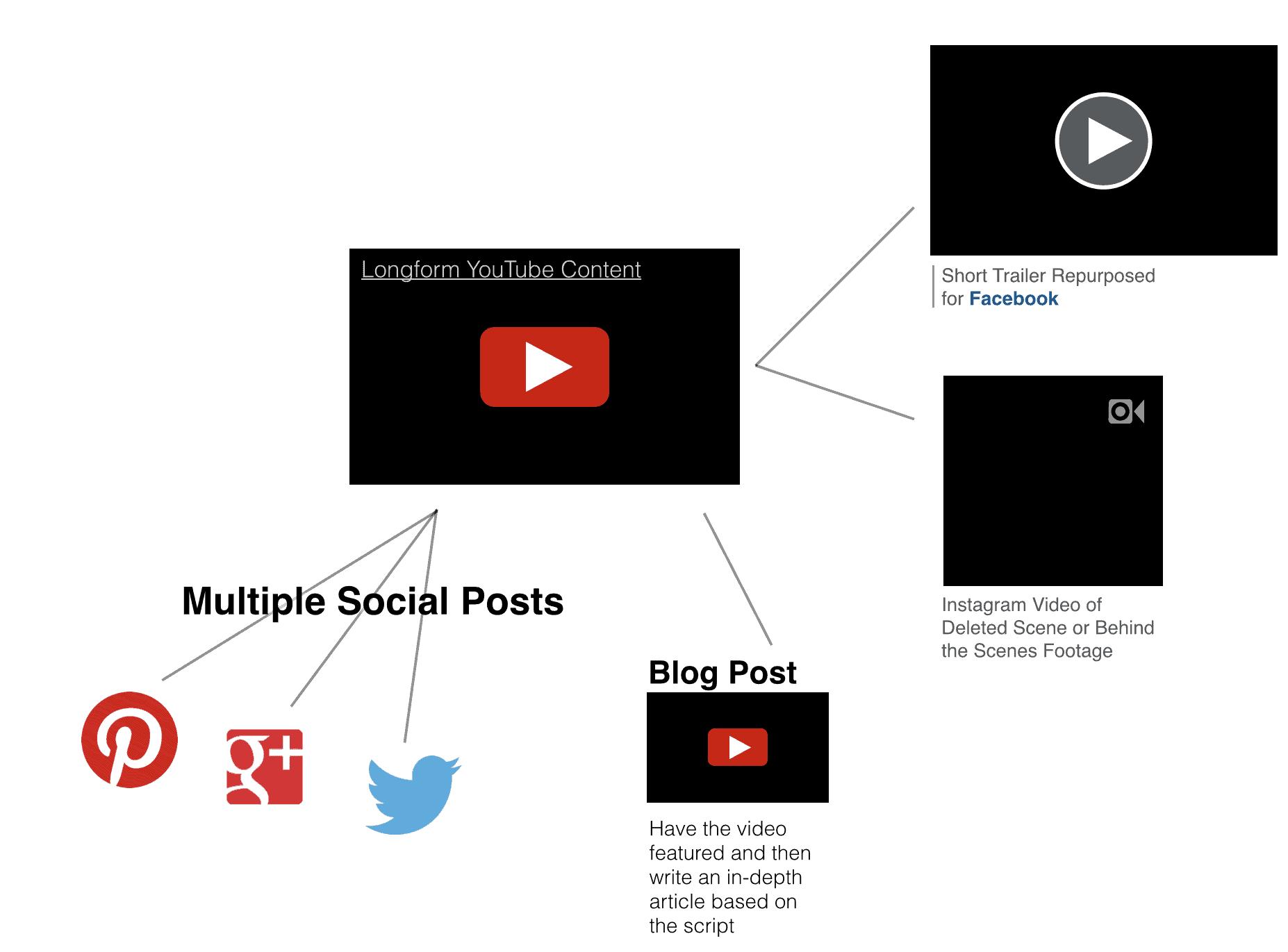 repurposed videos